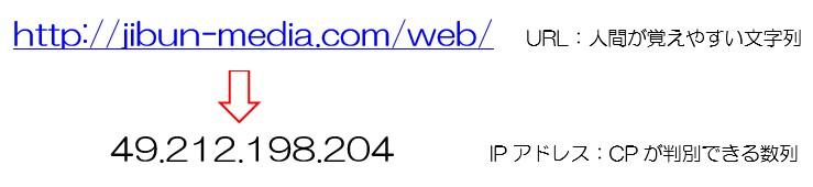 URLからIPアドレスに変換